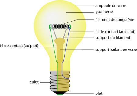 ampoule comment ca marche