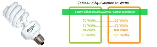 ampoule equivalence watt