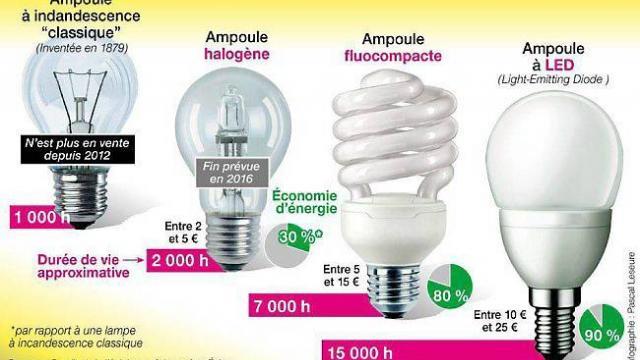 ampoule halogene comment ca marche